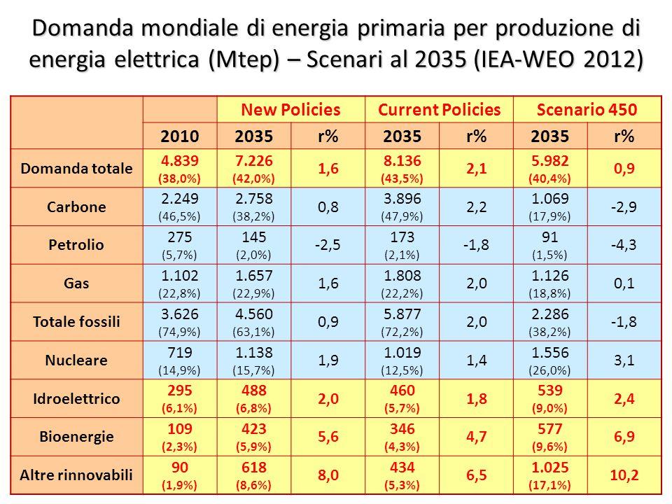 ©Giorgio Cau, Dimeca Università di Cagliari 39 Domanda mondiale di energia primaria per produzione di energia elettrica (Mtep) – Scenari al 2035 (IEA-WEO 2012) New PoliciesCurrent PoliciesScenario 450 20102035r%2035r%2035r% Domanda totale 4.839 (38,0%) 7.226 (42,0%) 1,6 8.136 (43,5%) 2,1 5.982 (40,4%) 0,9 Carbone 2.249 (46,5%) 2.758 (38,2%) 0,8 3.896 (47,9%) 2,2 1.069 (17,9%) -2,9 Petrolio 275 (5,7%) 145 (2,0%) -2,5 173 (2,1%) -1,8 91 (1,5%) -4,3 Gas 1.102 (22,8%) 1.657 (22,9%) 1,6 1.808 (22,2%) 2,0 1.126 (18,8%) 0,1 Totale fossili 3.626 (74,9%) 4.560 (63,1%) 0,9 5.877 (72,2%) 2,0 2.286 (38,2%) -1,8 Nucleare 719 (14,9%) 1.138 (15,7%) 1,9 1.019 (12,5%) 1,4 1.556 (26,0%) 3,1 Idroelettrico 295 (6,1%) 488 (6,8%) 2,0 460 (5,7%) 1,8 539 (9,0%) 2,4 Bioenergie 109 (2,3%) 423 (5,9%) 5,6 346 (4,3%) 4,7 577 (9,6%) 6,9 Altre rinnovabili 90 (1,9%) 618 (8,6%) 8,0 434 (5,3%) 6,5 1.025 (17,1%) 10,2