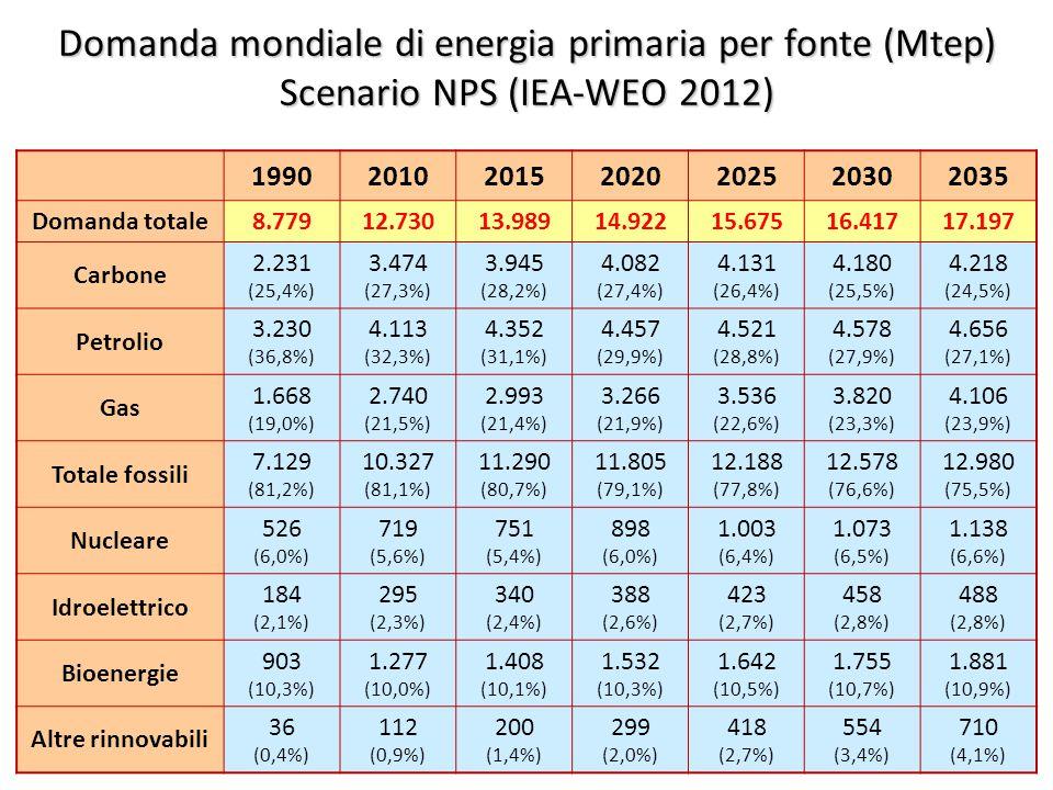 4 Domanda mondiale di energia primaria per fonte (Mtep) Scenario NPS (IEA-WEO 2012) 1990201020152020202520302035 Domanda totale8.77912.73013.98914.92215.67516.41717.197 Carbone 2.231 (25,4%) 3.474 (27,3%) 3.945 (28,2%) 4.082 (27,4%) 4.131 (26,4%) 4.180 (25,5%) 4.218 (24,5%) Petrolio 3.230 (36,8%) 4.113 (32,3%) 4.352 (31,1%) 4.457 (29,9%) 4.521 (28,8%) 4.578 (27,9%) 4.656 (27,1%) Gas 1.668 (19,0%) 2.740 (21,5%) 2.993 (21,4%) 3.266 (21,9%) 3.536 (22,6%) 3.820 (23,3%) 4.106 (23,9%) Totale fossili 7.129 (81,2%) 10.327 (81,1%) 11.290 (80,7%) 11.805 (79,1%) 12.188 (77,8%) 12.578 (76,6%) 12.980 (75,5%) Nucleare 526 (6,0%) 719 (5,6%) 751 (5,4%) 898 (6,0%) 1.003 (6,4%) 1.073 (6,5%) 1.138 (6,6%) Idroelettrico 184 (2,1%) 295 (2,3%) 340 (2,4%) 388 (2,6%) 423 (2,7%) 458 (2,8%) 488 (2,8%) Bioenergie 903 (10,3%) 1.277 (10,0%) 1.408 (10,1%) 1.532 (10,3%) 1.642 (10,5%) 1.755 (10,7%) 1.881 (10,9%) Altre rinnovabili 36 (0,4%) 112 (0,9%) 200 (1,4%) 299 (2,0%) 418 (2,7%) 554 (3,4%) 710 (4,1%)