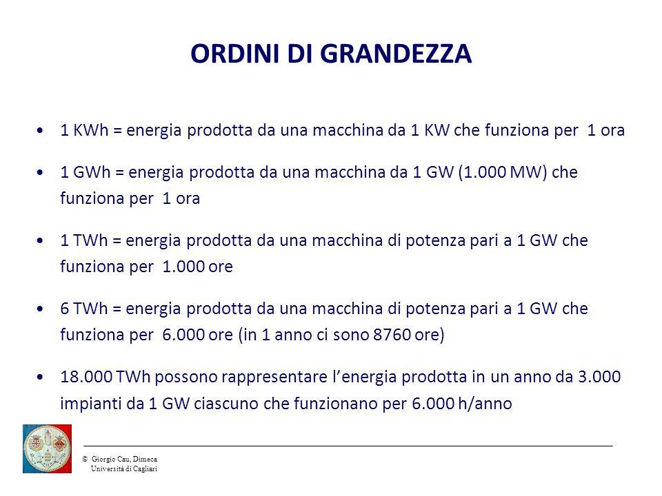 ©Giorgio Cau, Dimeca Università di Cagliari ORDINI DI GRANDEZZA 1 KWh = energia prodotta da una macchina da 1 KW che funziona per 1 ora 1 GWh = energia prodotta da una macchina da 1 GW (1.000 MW) che funziona per 1 ora 1 TWh = energia prodotta da una macchina di potenza pari a 1 GW che funziona per 1.000 ore 6 TWh = energia prodotta da una macchina di potenza pari a 1 GW che funziona per 6.000 ore (in 1 anno ci sono 8760 ore) 18.000 TWh possono rappresentare l'energia prodotta in un anno da 3.000 impianti da 1 GW ciascuno che funzionano per 6.000 h/anno