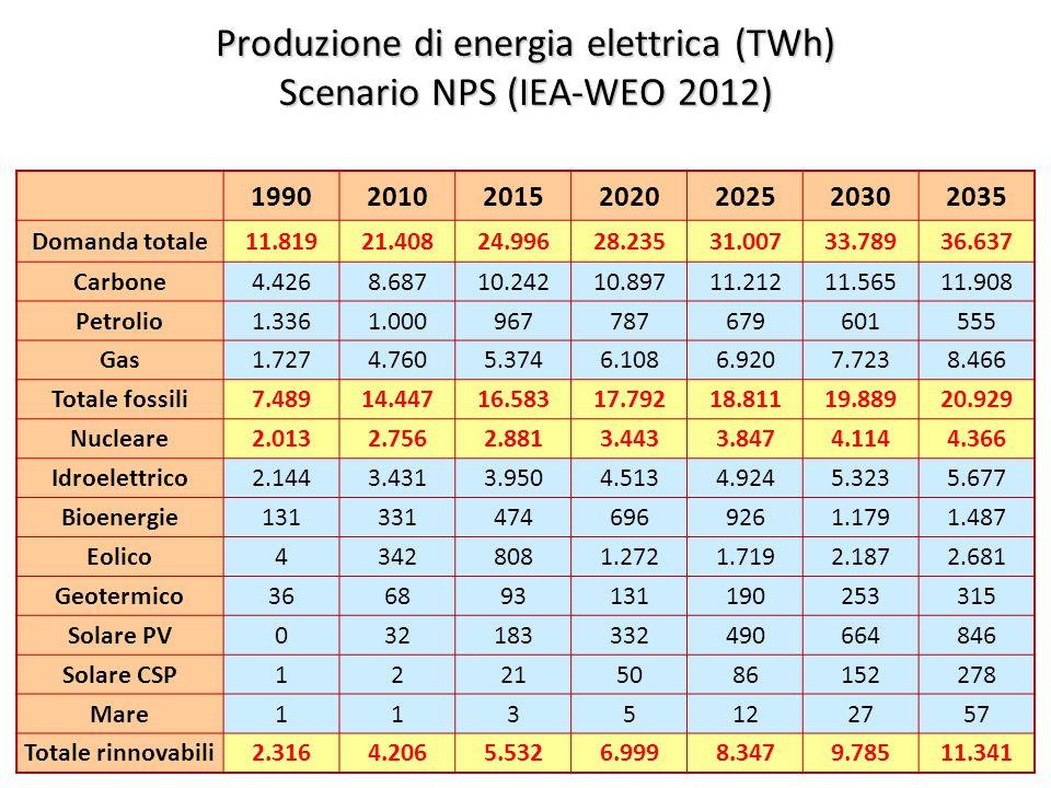 ©Giorgio Cau, Dimeca Università di Cagliari 42 Produzione di energia elettrica (TWh) Scenario NPS (IEA-WEO 2012) 1990201020152020202520302035 Domanda totale11.81921.40824.99628.23531.00733.78936.637 Carbone4.4268.68710.24210.89711.21211.56511.908 Petrolio1.3361.000967787679601555 Gas1.7274.7605.3746.1086.9207.7238.466 Totale fossili7.48914.44716.58317.79218.81119.88920.929 Nucleare2.0132.7562.8813.4433.8474.1144.366 Idroelettrico2.1443.4313.9504.5134.9245.3235.677 Bioenergie1313314746969261.1791.487 Eolico43428081.2721.7192.1872.681 Geotermico366893131190253315 Solare PV032183332490664846 Solare CSP12215086152278 Mare1135122757 Totale rinnovabili2.3164.2065.5326.9998.3479.78511.341