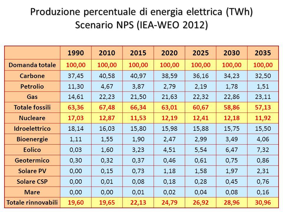 ©Giorgio Cau, Dimeca Università di Cagliari 43 Produzione percentuale di energia elettrica (TWh) Scenario NPS (IEA-WEO 2012) 1990201020152020202520302035 Domanda totale100,00 Carbone37,4540,5840,9738,5936,1634,2332,50 Petrolio11,304,673,872,792,191,781,51 Gas14,6122,2321,5021,6322,3222,8623,11 Totale fossili63,3667,4866,3463,0160,6758,8657,13 Nucleare17,0312,8711,5312,1912,4112,1811,92 Idroelettrico18,1416,0315,8015,9815,8815,7515,50 Bioenergie1,111,551,902,472,993,494,06 Eolico0,031,603,234,515,546,477,32 Geotermico0,300,320,370,460,610,750,86 Solare PV0,000,150,731,181,581,972,31 Solare CSP0,000,010,080,180,280,450,76 Mare0,00 0,010,020,040,080,16 Totale rinnovabili19,6019,6522,1324,7926,9228,9630,96