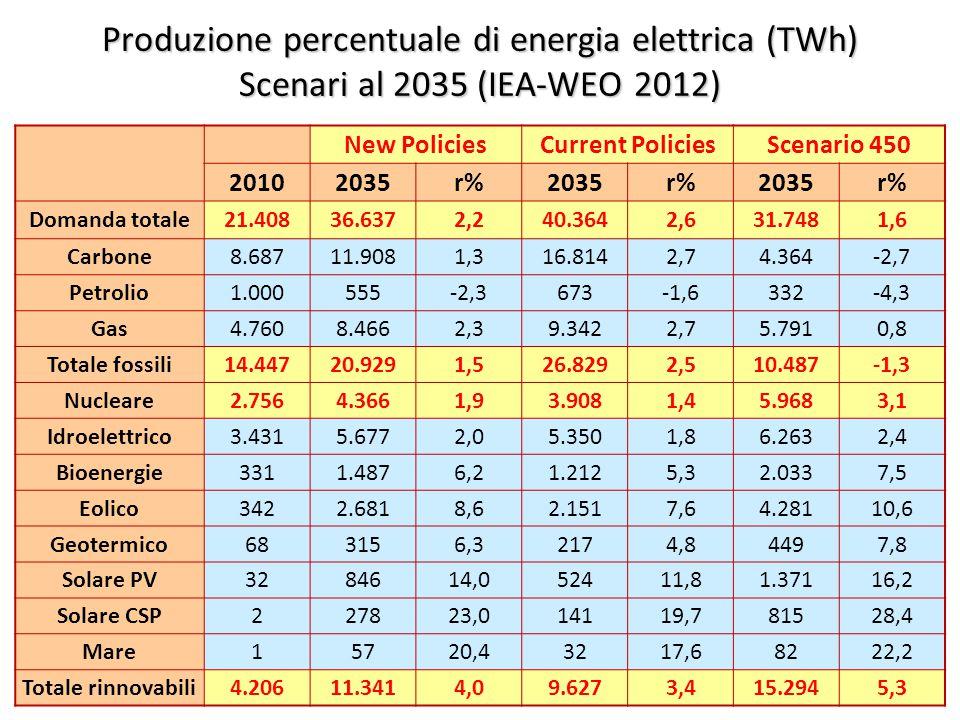 ©Giorgio Cau, Dimeca Università di Cagliari 44 Produzione percentuale di energia elettrica (TWh) Scenari al 2035 (IEA-WEO 2012) New PoliciesCurrent PoliciesScenario 450 20102035r%2035r%2035r% Domanda totale21.40836.6372,240.3642,631.7481,6 Carbone8.68711.9081,316.8142,74.364-2,7 Petrolio1.000555-2,3673-1,6332-4,3 Gas4.7608.4662,39.3422,75.7910,8 Totale fossili14.44720.9291,526.8292,510.487-1,3 Nucleare2.7564.3661,93.9081,45.9683,1 Idroelettrico3.4315.6772,05.3501,86.2632,4 Bioenergie3311.4876,21.2125,32.0337,5 Eolico3422.6818,62.1517,64.28110,6 Geotermico683156,32174,84497,8 Solare PV3284614,052411,81.37116,2 Solare CSP227823,014119,781528,4 Mare15720,43217,68222,2 Totale rinnovabili4.20611.3414,09.6273,415.2945,3