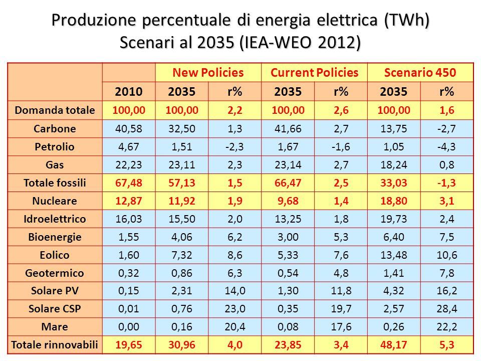 ©Giorgio Cau, Dimeca Università di Cagliari 45 Produzione percentuale di energia elettrica (TWh) Scenari al 2035 (IEA-WEO 2012) New PoliciesCurrent PoliciesScenario 450 20102035r%2035r%2035r% Domanda totale100,00 2,2100,002,6100,001,6 Carbone40,5832,501,341,662,713,75-2,7 Petrolio4,671,51-2,31,67-1,61,05-4,3 Gas22,2323,112,323,142,718,240,8 Totale fossili67,4857,131,566,472,533,03-1,3 Nucleare12,8711,921,99,681,418,803,1 Idroelettrico16,0315,502,013,251,819,732,4 Bioenergie1,554,066,23,005,36,407,5 Eolico1,607,328,65,337,613,4810,6 Geotermico0,320,866,30,544,81,417,8 Solare PV0,152,3114,01,3011,84,3216,2 Solare CSP0,010,7623,00,3519,72,5728,4 Mare0,000,1620,40,0817,60,2622,2 Totale rinnovabili19,6530,964,023,853,448,175,3