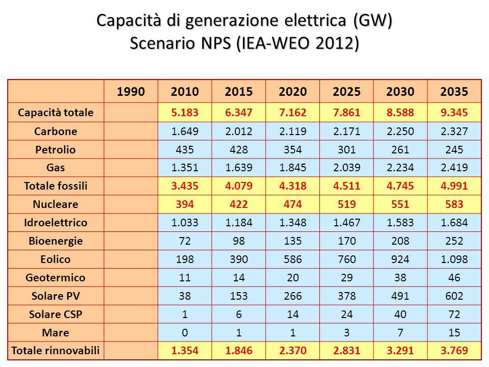 ©Giorgio Cau, Dimeca Università di Cagliari 47 Capacità di generazione elettrica (GW) Scenario NPS (IEA-WEO 2012) 1990201020152020202520302035 Capacità totale 5.1836.3477.1627.8618.5889.345 Carbone 1.6492.0122.1192.1712.2502.327 Petrolio 435428354301261245 Gas 1.3511.6391.8452.0392.2342.419 Totale fossili 3.4354.0794.3184.5114.7454.991 Nucleare 394422474519551583 Idroelettrico 1.0331.1841.3481.4671.5831.684 Bioenergie 7298135170208252 Eolico 1983905867609241.098 Geotermico 111420293846 Solare PV 38153266378491602 Solare CSP 1614244072 Mare 0113715 Totale rinnovabili 1.3541.8462.3702.8313.2913.769