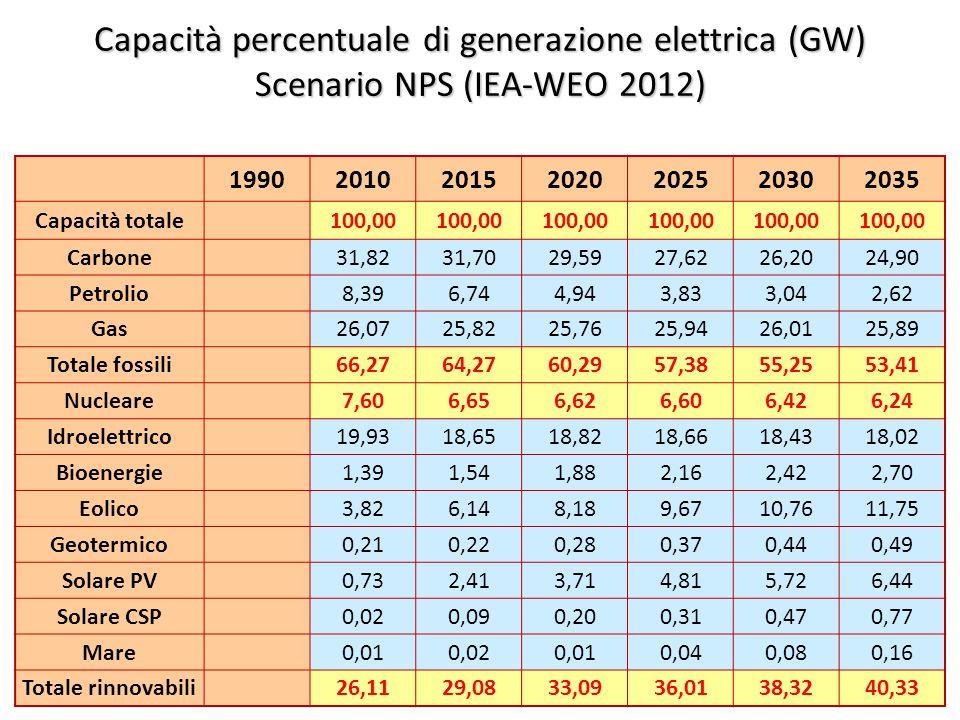 ©Giorgio Cau, Dimeca Università di Cagliari 48 Capacità percentuale di generazione elettrica (GW) Scenario NPS (IEA-WEO 2012) 1990201020152020202520302035 Capacità totale 100,00 Carbone 31,8231,7029,5927,6226,2024,90 Petrolio 8,396,744,943,833,042,62 Gas 26,0725,8225,7625,9426,0125,89 Totale fossili 66,2764,2760,2957,3855,2553,41 Nucleare 7,606,656,626,606,426,24 Idroelettrico 19,9318,6518,8218,6618,4318,02 Bioenergie 1,391,541,882,162,422,70 Eolico 3,826,148,189,6710,7611,75 Geotermico 0,210,220,280,370,440,49 Solare PV 0,732,413,714,815,726,44 Solare CSP 0,020,090,200,310,470,77 Mare 0,010,020,010,040,080,16 Totale rinnovabili 26,1129,0833,0936,0138,3240,33