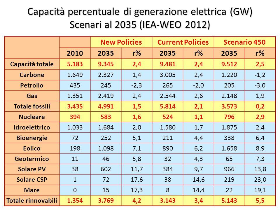 ©Giorgio Cau, Dimeca Università di Cagliari 49 Capacità percentuale di generazione elettrica (GW) Scenari al 2035 (IEA-WEO 2012) New PoliciesCurrent PoliciesScenario 450 20102035r%2035r%2035r% Capacità totale5.1839.3452,49.4812,49.5122,5 Carbone1.6492.3271,43.0052,41.220-1,2 Petrolio435245-2,3265-2,0205-3,0 Gas1.3512.4192,42.5442,62.1481,9 Totale fossili3.4354.9911,55.8142,13.5730,2 Nucleare3945831,65241,17962,9 Idroelettrico1.0331.6842,01.5801,71.8752,4 Bioenergie722525,12114,43386,4 Eolico1981.0987,18906,21.6588,9 Geotermico11465,8324,3657,3 Solare PV3860211,73849,796613,8 Solare CSP17217,63814,621923,0 Mare01517,3814,42219,1 Totale rinnovabili1.3543.7694,23.1433,45.1435,5
