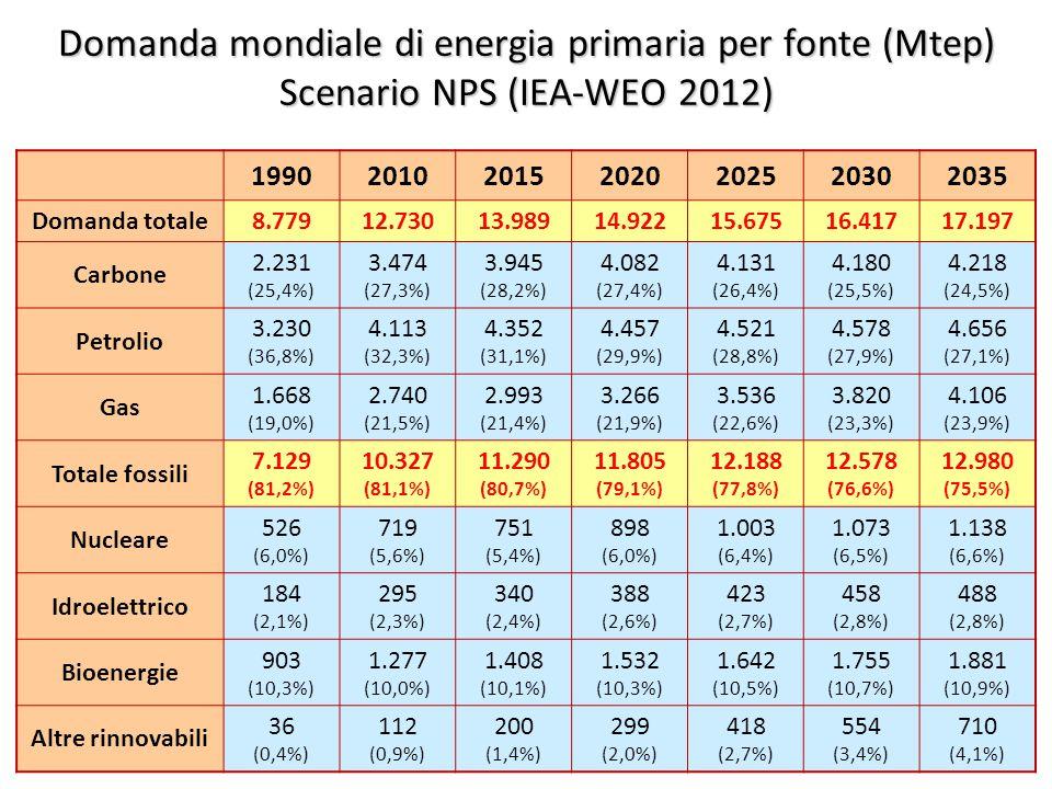 5 Domanda mondiale di energia primaria per fonte (Mtep) Scenario NPS (IEA-WEO 2012) 1990201020152020202520302035 Domanda totale8.77912.73013.98914.92215.67516.41717.197 Carbone 2.231 (25,4%) 3.474 (27,3%) 3.945 (28,2%) 4.082 (27,4%) 4.131 (26,4%) 4.180 (25,5%) 4.218 (24,5%) Petrolio 3.230 (36,8%) 4.113 (32,3%) 4.352 (31,1%) 4.457 (29,9%) 4.521 (28,8%) 4.578 (27,9%) 4.656 (27,1%) Gas 1.668 (19,0%) 2.740 (21,5%) 2.993 (21,4%) 3.266 (21,9%) 3.536 (22,6%) 3.820 (23,3%) 4.106 (23,9%) Totale fossili 7.129 (81,2%) 10.327 (81,1%) 11.290 (80,7%) 11.805 (79,1%) 12.188 (77,8%) 12.578 (76,6%) 12.980 (75,5%) Nucleare 526 (6,0%) 719 (5,6%) 751 (5,4%) 898 (6,0%) 1.003 (6,4%) 1.073 (6,5%) 1.138 (6,6%) Idroelettrico 184 (2,1%) 295 (2,3%) 340 (2,4%) 388 (2,6%) 423 (2,7%) 458 (2,8%) 488 (2,8%) Bioenergie 903 (10,3%) 1.277 (10,0%) 1.408 (10,1%) 1.532 (10,3%) 1.642 (10,5%) 1.755 (10,7%) 1.881 (10,9%) Altre rinnovabili 36 (0,4%) 112 (0,9%) 200 (1,4%) 299 (2,0%) 418 (2,7%) 554 (3,4%) 710 (4,1%)
