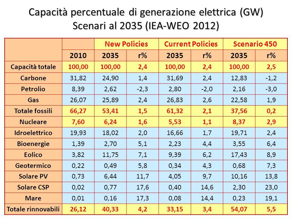 ©Giorgio Cau, Dimeca Università di Cagliari 50 Capacità percentuale di generazione elettrica (GW) Scenari al 2035 (IEA-WEO 2012) New PoliciesCurrent PoliciesScenario 450 20102035r%2035r%2035r% Capacità totale100,00 2,4100,002,4100,002,5 Carbone31,8224,901,431,692,412,83-1,2 Petrolio8,392,62-2,32,80-2,02,16-3,0 Gas26,0725,892,426,832,622,581,9 Totale fossili66,2753,411,561,322,137,560,2 Nucleare7,606,241,65,531,18,372,9 Idroelettrico19,9318,022,016,661,719,712,4 Bioenergie1,392,705,12,234,43,556,4 Eolico3,8211,757,19,396,217,438,9 Geotermico0,220,495,80,344,30,687,3 Solare PV0,736,4411,74,059,710,1613,8 Solare CSP0,020,7717,60,4014,62,3023,0 Mare0,010,1617,30,0814,40,2319,1 Totale rinnovabili26,1240,334,233,153,454,075,5
