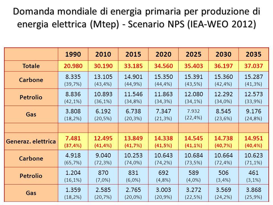©Giorgio Cau, Dimeca Università di Cagliari 52 Domanda mondiale di energia primaria per produzione di energia elettrica (Mtep) - Scenario NPS (IEA-WEO 2012) 1990201020152020202520302035 Totale20.98030.19033.18534.56035.40336.19737.037 Carbone 8.335 (39,7%) 13.105 (43,4%) 14.901 (44,9%) 15.350 (44,4%) 15.391 (43,5%) 15.360 (42,4%) 15.287 (41,3%) Petrolio 8.836 (42,1%) 10.893 (36,1%) 11.546 (34,8%) 11.863 (34,3%) 12.080 (34,1%) 12.292 (34,0%) 12.573 (33,9%) Gas 3.808 (18,2%) 6.192 (20,5%) 6.738 (20,3%) 7.347 (21,3%) 7.932 (22,4%) 8.545 (23,6%) 9.176 (24,8%) Generaz.