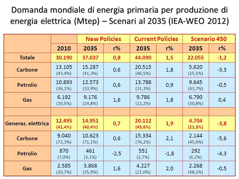©Giorgio Cau, Dimeca Università di Cagliari 53 Domanda mondiale di energia primaria per produzione di energia elettrica (Mtep) – Scenari al 2035 (IEA-WEO 2012) New PoliciesCurrent PoliciesScenario 450 20102035r%2035r%2035r% Totale30.19037.0370,844.0901,522.055-1,2 Carbone 13.105 (43,4%) 15.287 (41,3%) 0,6 20.515 (46,5%) 1,8 5.620 (25,5%) -3,3 Petrolio 10.893 (36,1%) 12.573 (33,9%) 0,6 13.788 (31,3%) 0,9 9.645 (43,7%) -0,5 Gas 6.192 (20,5%) 9.176 (24,8%) 1,6 9.786 (22,2%) 1,8 6.790 (30,8%) 0,4 Generaz.