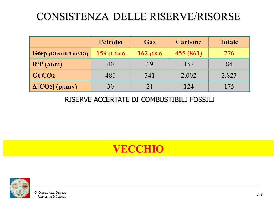 ©Giorgio Cau, Dimeca Università di Cagliari 54 PetrolioGasCarboneTotale Gtep (Gbarili/Tm 3 /Gt) 159 (1.160) 162 (180) 455 (861)776 R/P (anni)406915784 Gt CO 2 4803412.0022.823  [CO 2 ] (ppmv) 3021124175 RISERVE ACCERTATE DI COMBUSTIBILI FOSSILI CONSISTENZA DELLE RISERVE/RISORSE VECCHIO