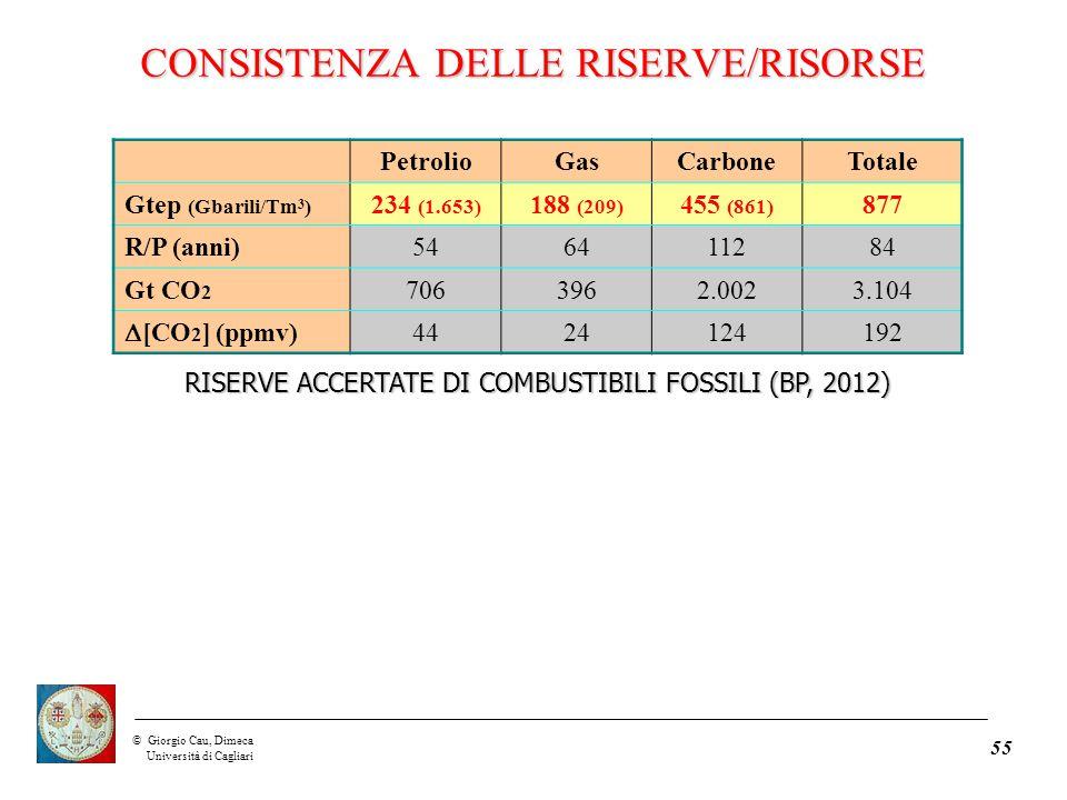 ©Giorgio Cau, Dimeca Università di Cagliari 55 PetrolioGasCarboneTotale Gtep (Gbarili/Tm 3 ) 234 (1.653) 188 (209) 455 (861) 877 R/P (anni)546411284 Gt CO 2 7063962.0023.104  [CO 2 ] (ppmv) 4424124192 RISERVE ACCERTATE DI COMBUSTIBILI FOSSILI (BP, 2012) CONSISTENZA DELLE RISERVE/RISORSE