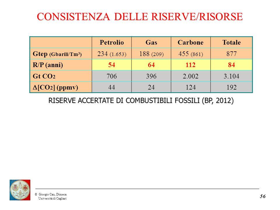 ©Giorgio Cau, Dimeca Università di Cagliari 56 PetrolioGasCarboneTotale Gtep (Gbarili/Tm 3 ) 234 (1.653) 188 (209) 455 (861) 877 R/P (anni)546411284 Gt CO 2 7063962.0023.104  [CO 2 ] (ppmv) 4424124192 RISERVE ACCERTATE DI COMBUSTIBILI FOSSILI (BP, 2012) CONSISTENZA DELLE RISERVE/RISORSE