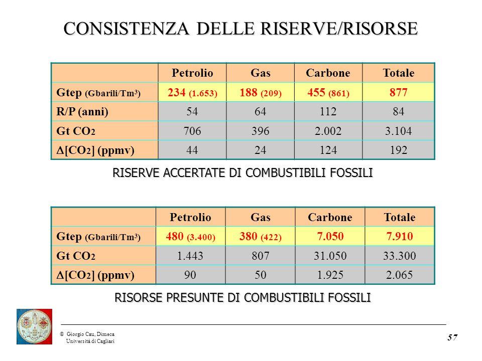 ©Giorgio Cau, Dimeca Università di Cagliari 57 PetrolioGasCarboneTotale Gtep (Gbarili/Tm 3 ) 234 (1.653) 188 (209) 455 (861) 877 R/P (anni)546411284 Gt CO 2 7063962.0023.104  [CO 2 ] (ppmv) 4424124192 RISERVE ACCERTATE DI COMBUSTIBILI FOSSILI PetrolioGasCarboneTotale Gtep (Gbarili/Tm 3 ) 480 (3.400) 380 (422) 7.0507.910 Gt CO 2 1.44380731.05033.300  [CO 2 ] (ppmv) 90501.9252.065 RISORSE PRESUNTE DI COMBUSTIBILI FOSSILI CONSISTENZA DELLE RISERVE/RISORSE