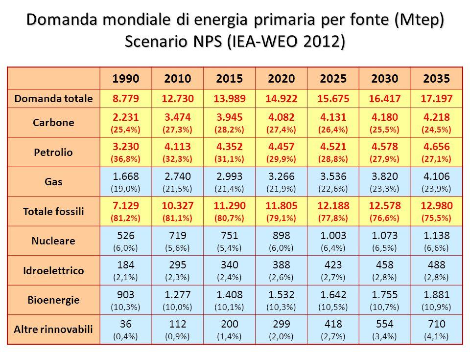 6 Domanda mondiale di energia primaria per fonte (Mtep) Scenario NPS (IEA-WEO 2012) 1990201020152020202520302035 Domanda totale8.77912.73013.98914.92215.67516.41717.197 Carbone 2.231 (25,4%) 3.474 (27,3%) 3.945 (28,2%) 4.082 (27,4%) 4.131 (26,4%) 4.180 (25,5%) 4.218 (24,5%) Petrolio 3.230 (36,8%) 4.113 (32,3%) 4.352 (31,1%) 4.457 (29,9%) 4.521 (28,8%) 4.578 (27,9%) 4.656 (27,1%) Gas 1.668 (19,0%) 2.740 (21,5%) 2.993 (21,4%) 3.266 (21,9%) 3.536 (22,6%) 3.820 (23,3%) 4.106 (23,9%) Totale fossili 7.129 (81,2%) 10.327 (81,1%) 11.290 (80,7%) 11.805 (79,1%) 12.188 (77,8%) 12.578 (76,6%) 12.980 (75,5%) Nucleare 526 (6,0%) 719 (5,6%) 751 (5,4%) 898 (6,0%) 1.003 (6,4%) 1.073 (6,5%) 1.138 (6,6%) Idroelettrico 184 (2,1%) 295 (2,3%) 340 (2,4%) 388 (2,6%) 423 (2,7%) 458 (2,8%) 488 (2,8%) Bioenergie 903 (10,3%) 1.277 (10,0%) 1.408 (10,1%) 1.532 (10,3%) 1.642 (10,5%) 1.755 (10,7%) 1.881 (10,9%) Altre rinnovabili 36 (0,4%) 112 (0,9%) 200 (1,4%) 299 (2,0%) 418 (2,7%) 554 (3,4%) 710 (4,1%)