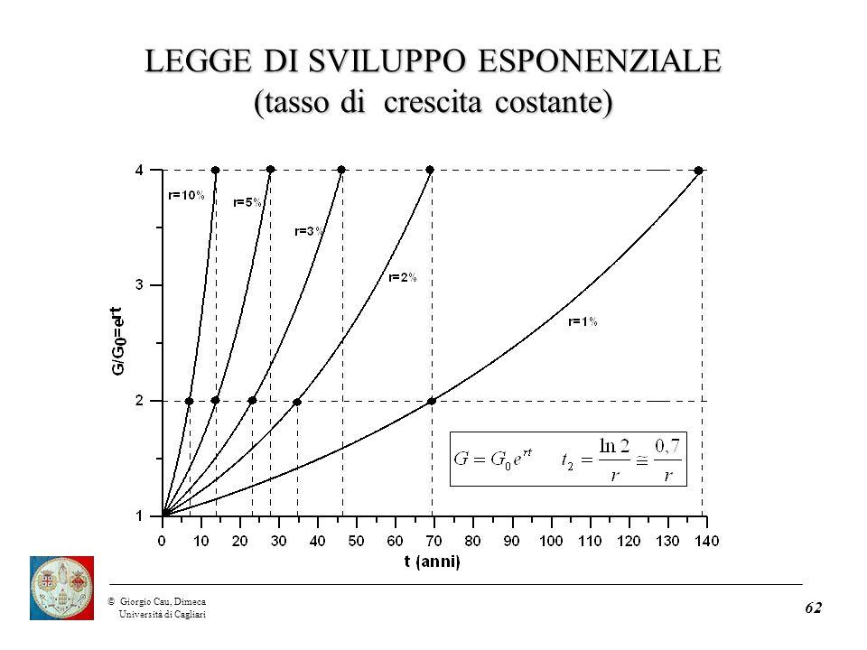 ©Giorgio Cau, Dimeca Università di Cagliari 62 LEGGE DI SVILUPPO ESPONENZIALE (tasso di crescita costante)