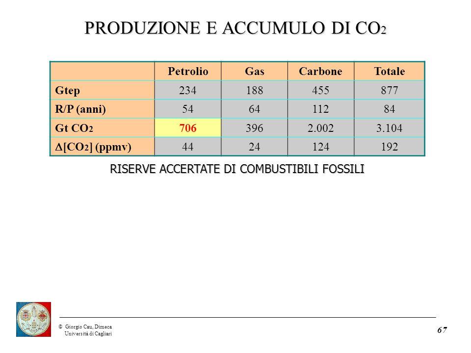 ©Giorgio Cau, Dimeca Università di Cagliari 67 PetrolioGasCarboneTotale Gtep234188455877 R/P (anni)546411284 Gt CO 2 7063962.0023.104  [CO 2 ] (ppmv) 4424124192 RISERVE ACCERTATE DI COMBUSTIBILI FOSSILI PRODUZIONE E ACCUMULO DI CO 2