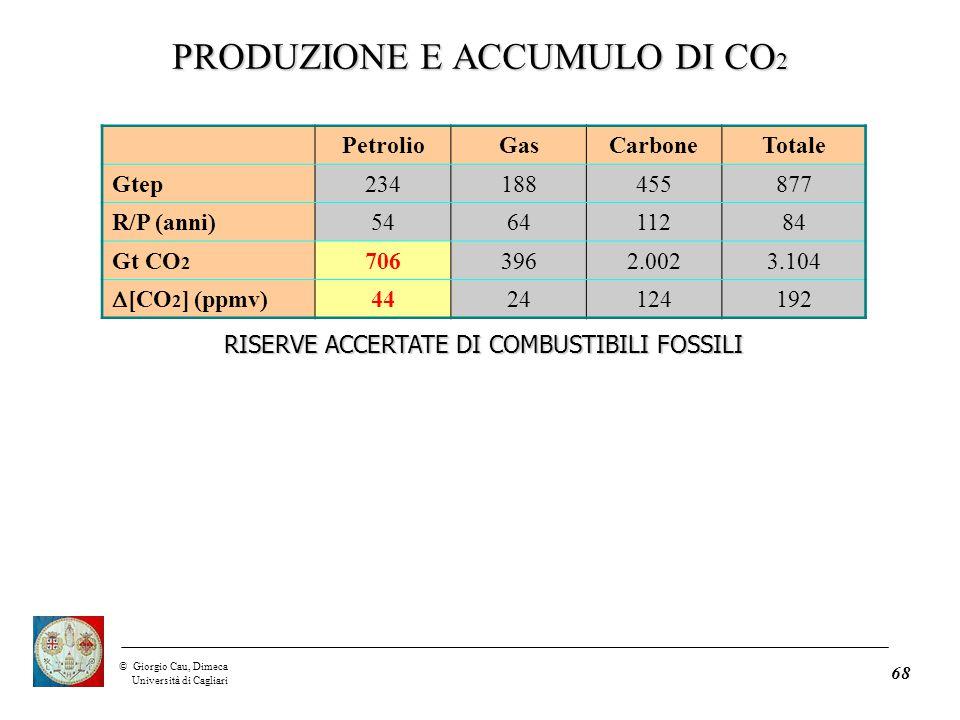 ©Giorgio Cau, Dimeca Università di Cagliari 68 PetrolioGasCarboneTotale Gtep234188455877 R/P (anni)546411284 Gt CO 2 7063962.0023.104  [CO 2 ] (ppmv) 4424124192 RISERVE ACCERTATE DI COMBUSTIBILI FOSSILI PRODUZIONE E ACCUMULO DI CO 2