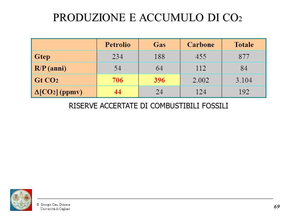©Giorgio Cau, Dimeca Università di Cagliari 69 PetrolioGasCarboneTotale Gtep234188455877 R/P (anni)546411284 Gt CO 2 7063962.0023.104  [CO 2 ] (ppmv) 4424124192 RISERVE ACCERTATE DI COMBUSTIBILI FOSSILI PRODUZIONE E ACCUMULO DI CO 2