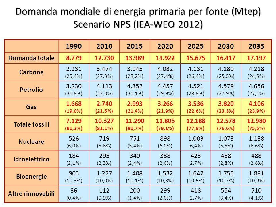7 Domanda mondiale di energia primaria per fonte (Mtep) Scenario NPS (IEA-WEO 2012) 1990201020152020202520302035 Domanda totale8.77912.73013.98914.92215.67516.41717.197 Carbone 2.231 (25,4%) 3.474 (27,3%) 3.945 (28,2%) 4.082 (27,4%) 4.131 (26,4%) 4.180 (25,5%) 4.218 (24,5%) Petrolio 3.230 (36,8%) 4.113 (32,3%) 4.352 (31,1%) 4.457 (29,9%) 4.521 (28,8%) 4.578 (27,9%) 4.656 (27,1%) Gas 1.668 (19,0%) 2.740 (21,5%) 2.993 (21,4%) 3.266 (21,9%) 3.536 (22,6%) 3.820 (23,3%) 4.106 (23,9%) Totale fossili 7.129 (81,2%) 10.327 (81,1%) 11.290 (80,7%) 11.805 (79,1%) 12.188 (77,8%) 12.578 (76,6%) 12.980 (75,5%) Nucleare 526 (6,0%) 719 (5,6%) 751 (5,4%) 898 (6,0%) 1.003 (6,4%) 1.073 (6,5%) 1.138 (6,6%) Idroelettrico 184 (2,1%) 295 (2,3%) 340 (2,4%) 388 (2,6%) 423 (2,7%) 458 (2,8%) 488 (2,8%) Bioenergie 903 (10,3%) 1.277 (10,0%) 1.408 (10,1%) 1.532 (10,3%) 1.642 (10,5%) 1.755 (10,7%) 1.881 (10,9%) Altre rinnovabili 36 (0,4%) 112 (0,9%) 200 (1,4%) 299 (2,0%) 418 (2,7%) 554 (3,4%) 710 (4,1%)