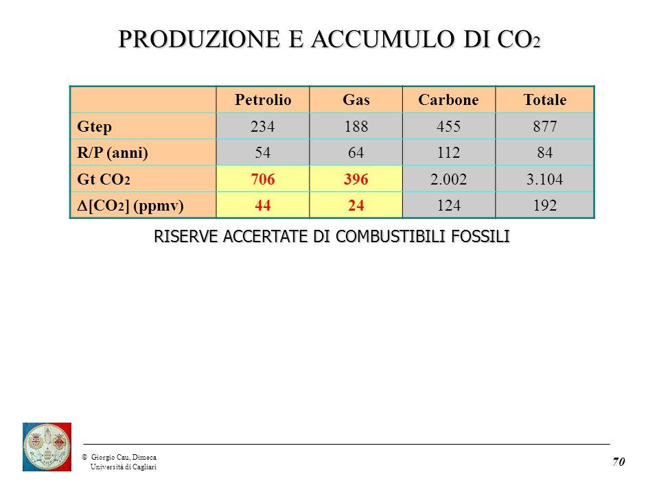 ©Giorgio Cau, Dimeca Università di Cagliari 70 PetrolioGasCarboneTotale Gtep234188455877 R/P (anni)546411284 Gt CO 2 7063962.0023.104  [CO 2 ] (ppmv) 4424124192 RISERVE ACCERTATE DI COMBUSTIBILI FOSSILI PRODUZIONE E ACCUMULO DI CO 2