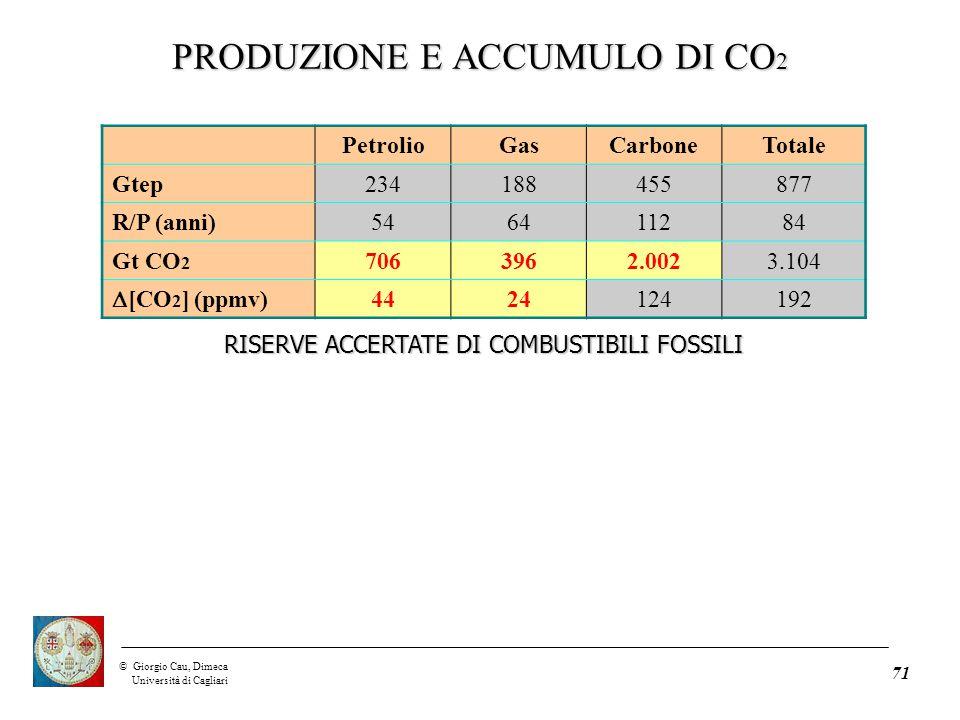 ©Giorgio Cau, Dimeca Università di Cagliari 71 PetrolioGasCarboneTotale Gtep234188455877 R/P (anni)546411284 Gt CO 2 7063962.0023.104  [CO 2 ] (ppmv) 4424124192 RISERVE ACCERTATE DI COMBUSTIBILI FOSSILI PRODUZIONE E ACCUMULO DI CO 2