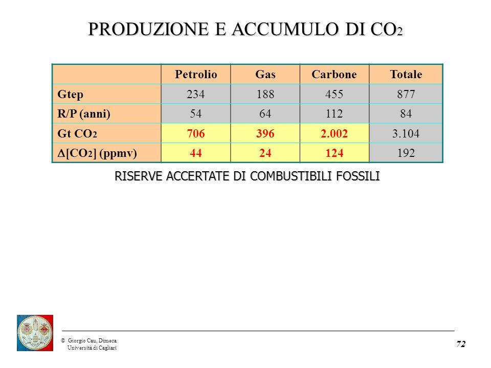 ©Giorgio Cau, Dimeca Università di Cagliari 72 PetrolioGasCarboneTotale Gtep234188455877 R/P (anni)546411284 Gt CO 2 7063962.0023.104  [CO 2 ] (ppmv) 4424124192 RISERVE ACCERTATE DI COMBUSTIBILI FOSSILI PRODUZIONE E ACCUMULO DI CO 2