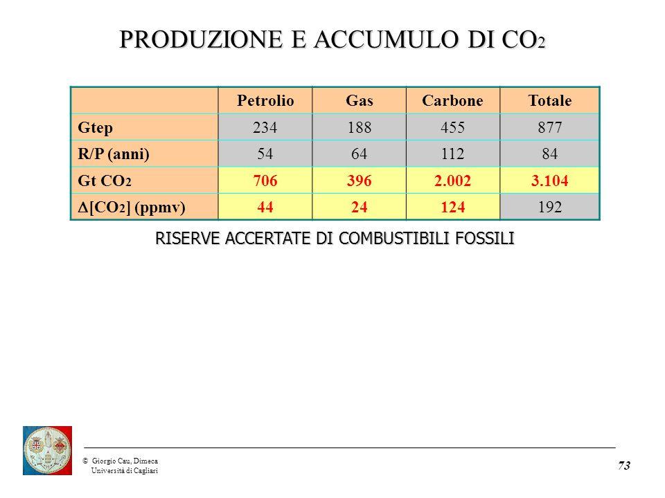 ©Giorgio Cau, Dimeca Università di Cagliari 73 PetrolioGasCarboneTotale Gtep234188455877 R/P (anni)546411284 Gt CO 2 7063962.0023.104  [CO 2 ] (ppmv) 4424124192 RISERVE ACCERTATE DI COMBUSTIBILI FOSSILI PRODUZIONE E ACCUMULO DI CO 2