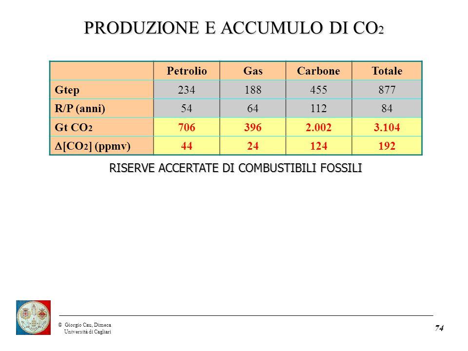 ©Giorgio Cau, Dimeca Università di Cagliari 74 PetrolioGasCarboneTotale Gtep234188455877 R/P (anni)546411284 Gt CO 2 7063962.0023.104  [CO 2 ] (ppmv) 4424124192 RISERVE ACCERTATE DI COMBUSTIBILI FOSSILI PRODUZIONE E ACCUMULO DI CO 2