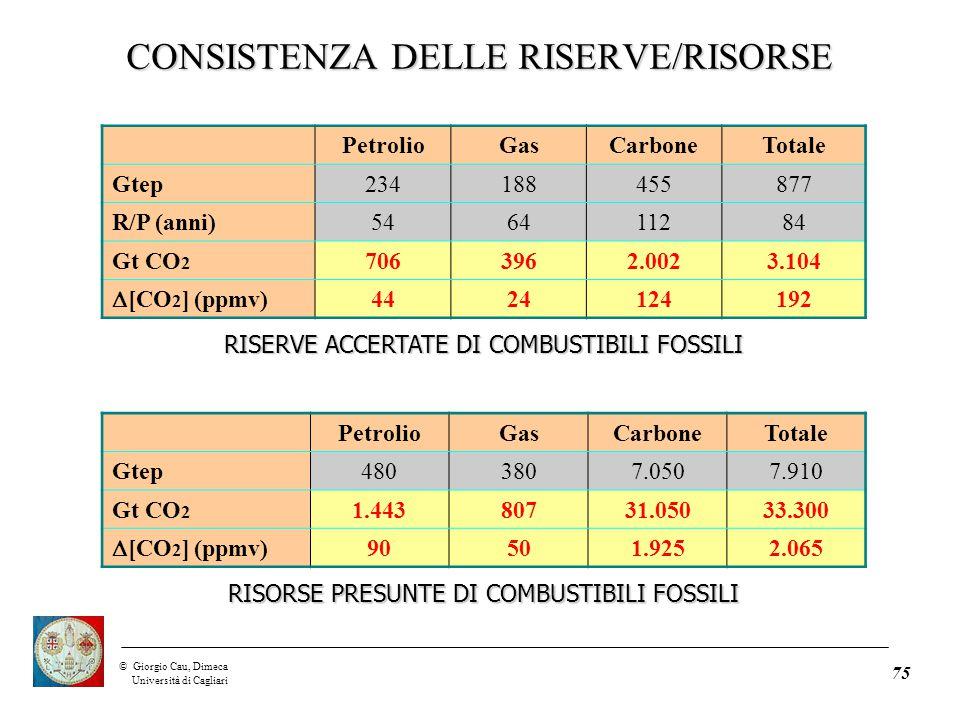 ©Giorgio Cau, Dimeca Università di Cagliari 75 PetrolioGasCarboneTotale Gtep234188455877 R/P (anni)546411284 Gt CO 2 7063962.0023.104  [CO 2 ] (ppmv) 4424124192 RISERVE ACCERTATE DI COMBUSTIBILI FOSSILI PetrolioGasCarboneTotale Gtep4803807.0507.910 Gt CO 2 1.44380731.05033.300  [CO 2 ] (ppmv) 90501.9252.065 RISORSE PRESUNTE DI COMBUSTIBILI FOSSILI CONSISTENZA DELLE RISERVE/RISORSE