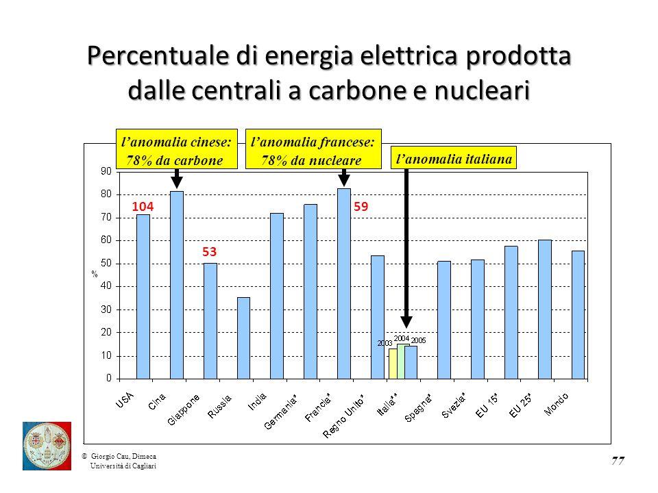 ©Giorgio Cau, Dimeca Università di Cagliari Percentuale di energia elettrica prodotta dalle centrali a carbone e nucleari 77 l'anomalia italiana l'anomalia francese: 78% da nucleare l'anomalia cinese: 78% da carbone 59 53 104