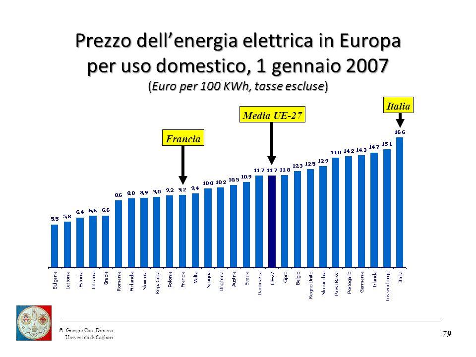 ©Giorgio Cau, Dimeca Università di Cagliari Prezzo dell'energia elettrica in Europa per uso domestico, 1 gennaio 2007 (Euro per 100 KWh, tasse escluse) 79 Media UE-27 Italia Francia