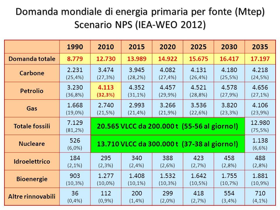 8 Domanda mondiale di energia primaria per fonte (Mtep) Scenario NPS (IEA-WEO 2012) 1990201020152020202520302035 Domanda totale8.77912.73013.98914.92215.67516.41717.197 Carbone 2.231 (25,4%) 3.474 (27,3%) 3.945 (28,2%) 4.082 (27,4%) 4.131 (26,4%) 4.180 (25,5%) 4.218 (24,5%) Petrolio 3.230 (36,8%) 4.113 (32,3%) 4.352 (31,1%) 4.457 (29,9%) 4.521 (28,8%) 4.578 (27,9%) 4.656 (27,1%) Gas 1.668 (19,0%) 2.740 (21,5%) 2.993 (21,4%) 3.266 (21,9%) 3.536 (22,6%) 3.820 (23,3%) 4.106 (23,9%) Totale fossili 7.129 (81,2%) 10.327 (81,1%) 11.290 (80,7%) 11.805 (79,1%) 12.188 (77,8%) 12.578 (76,6%) 12.980 (75,5%) Nucleare 526 (6,0%) 719 (5,6%) 751 (5,4%) 898 (6,0%) 1.003 (6,4%) 1.073 (6,5%) 1.138 (6,6%) Idroelettrico 184 (2,1%) 295 (2,3%) 340 (2,4%) 388 (2,6%) 423 (2,7%) 458 (2,8%) 488 (2,8%) Bioenergie 903 (10,3%) 1.277 (10,0%) 1.408 (10,1%) 1.532 (10,3%) 1.642 (10,5%) 1.755 (10,7%) 1.881 (10,9%) Altre rinnovabili 36 (0,4%) 112 (0,9%) 200 (1,4%) 299 (2,0%) 418 (2,7%) 554 (3,4%) 710 (4,1%) 20.565 VLCC da 200.000 t (55-56 al giorno!) 13.710 VLCC da 300.000 t (37-38 al giorno!)