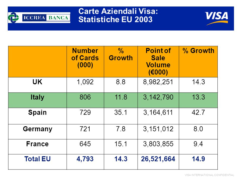 VISA INTERNATIONAL CONFIDENTIAL Number of Cards (000) % Growth Point of Sale Volume (€000) % Growth UK1,0928.88,982,25114.3 Italy80611.83,142,79013.3 Spain72935.13,164,61142.7 Germany7217.83,151,0128.0 France64515.13,803,8559.4 Total EU4,79314.326,521,66414.9 Carte Aziendali Visa: Statistiche EU 2003