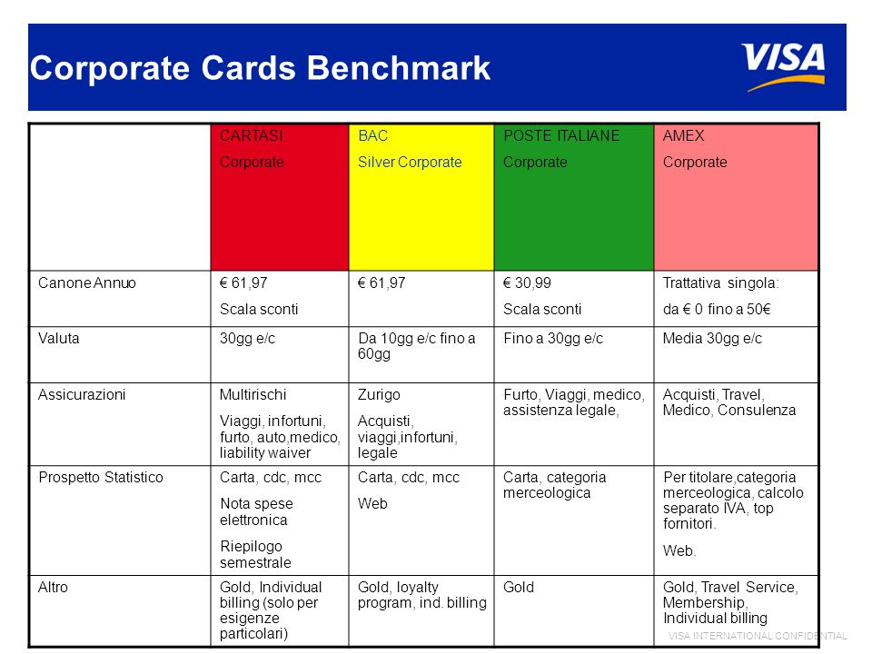 VISA INTERNATIONAL CONFIDENTIAL Corporate Cards Benchmark CARTASI Corporate BAC Silver Corporate POSTE ITALIANE Corporate AMEX Corporate Canone Annuo€ 61,97 Scala sconti € 61,97€ 30,99 Scala sconti Trattativa singola: da € 0 fino a 50€ Valuta30gg e/cDa 10gg e/c fino a 60gg Fino a 30gg e/cMedia 30gg e/c AssicurazioniMultirischi Viaggi, infortuni, furto, auto,medico, liability waiver Zurigo Acquisti, viaggi,infortuni, legale Furto, Viaggi, medico, assistenza legale, Acquisti, Travel, Medico, Consulenza Prospetto StatisticoCarta, cdc, mcc Nota spese elettronica Riepilogo semestrale Carta, cdc, mcc Web Carta, categoria merceologica Per titolare,categoria merceologica, calcolo separato IVA, top fornitori.