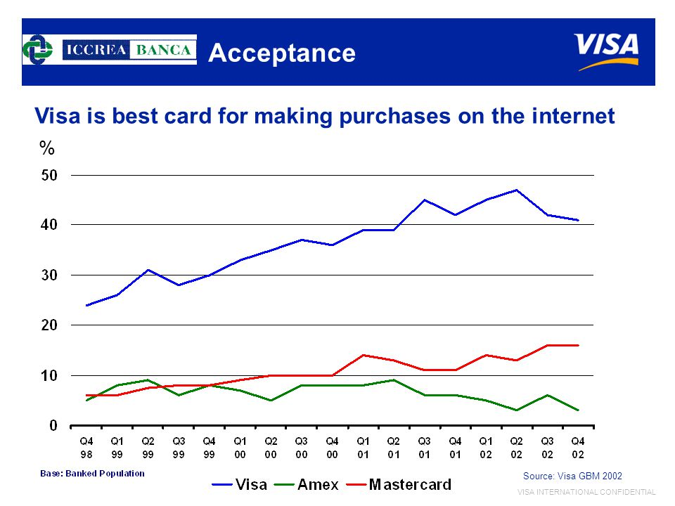 VISA INTERNATIONAL CONFIDENTIAL Acceptance Visa is best card for making purchases on the internet % Source: Visa GBM 2002