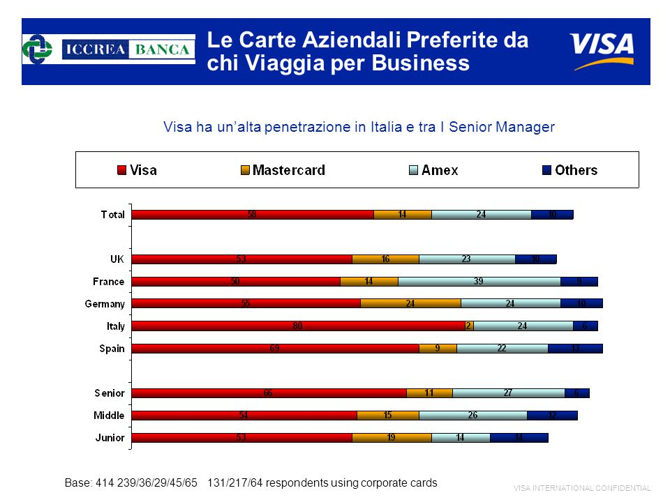 VISA INTERNATIONAL CONFIDENTIAL Base: 414 239/36/29/45/65 131/217/64 respondents using corporate cards Visa ha un'alta penetrazione in Italia e tra I Senior Manager Le Carte Aziendali Preferite da chi Viaggia per Business