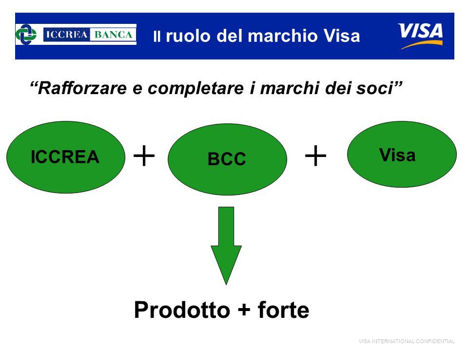 VISA INTERNATIONAL CONFIDENTIAL Rafforzare e completare i marchi dei soci Prodotto + forte BCC Visa Il ruolo del marchio Visa + ICCREA +
