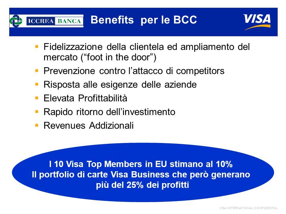 VISA INTERNATIONAL CONFIDENTIAL Benefits per le BCC  Fidelizzazione della clientela ed ampliamento del mercato ( foot in the door )  Prevenzione contro l'attacco di competitors  Risposta alle esigenze delle aziende  Elevata Profittabilità  Rapido ritorno dell'investimento  Revenues Addizionali I 10 Visa Top Members in EU stimano al 10% Il portfolio di carte Visa Business che però generano più del 25% dei profitti