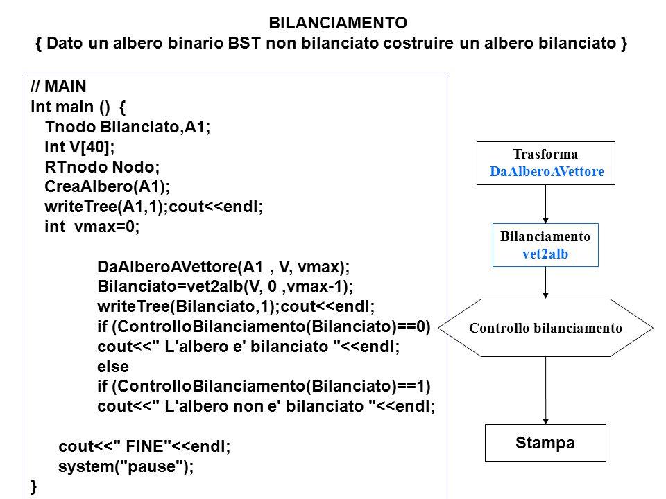 // MAIN int main () { Tnodo Bilanciato,A1; int V[40]; RTnodo Nodo; CreaAlbero(A1); writeTree(A1,1);cout<<endl; int vmax=0; DaAlberoAVettore(A1, V, vma