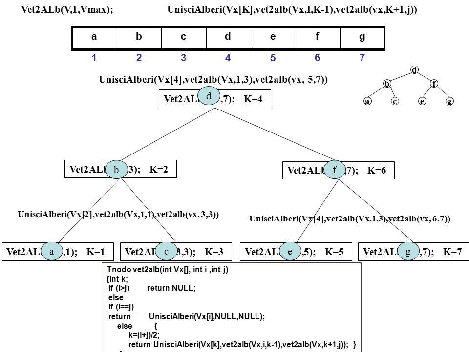 UnisciAlberi(Vx[K],vet2alb(Vx,I,K-1),vet2alb(vx,K+1,j)) gfedcba 7654321 Vet2ALb(V,1,Vmax); Vet2ALb(V,1,7); K=4 UnisciAlberi(Vx[4],vet2alb(Vx,1,3),vet2alb(vx, 5,7)) Vet2ALb(V,1,3); K=2 UnisciAlberi(Vx[2],vet2alb(Vx,1,1),vet2alb(vx, 3,3)) Vet2ALb(V,1,1); K=1Vet2ALb(V,3,3); K=3 ac b UnisciAlberi(Vx[4],vet2alb(Vx,1,3),vet2alb(vx, 6,7)) Vet2ALb(V,5,7); K=6 Vet2ALb(V,5,5); K=5Vet2ALb(V,7,7); K=7 eg f d d f egca b Tnodo vet2alb(int Vx[], int i,int j) {int k; if (i>j) return NULL; else if (i==j) return UnisciAlberi(Vx[i],NULL,NULL); else { k=(i+j)/2; return UnisciAlberi(Vx[k],vet2alb(Vx,i,k-1),vet2alb(Vx,k+1,j)); } }