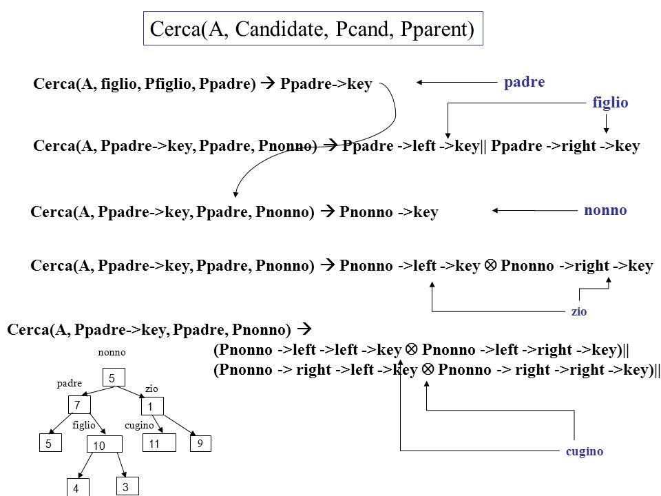 Cerca(A, Candidate, Pcand, Pparent) Cerca(A, figlio, Pfiglio, Ppadre)  Ppadre->key padre Cerca(A, Ppadre->key, Ppadre, Pnonno)  Ppadre ->left ->key|