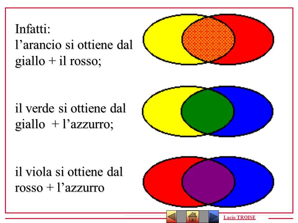 Infatti: l'arancio si ottiene dal giallo + il rosso; il verde si ottiene dal giallo + l'azzurro; il viola si ottiene dal rosso + l'azzurro Lucio TROIS