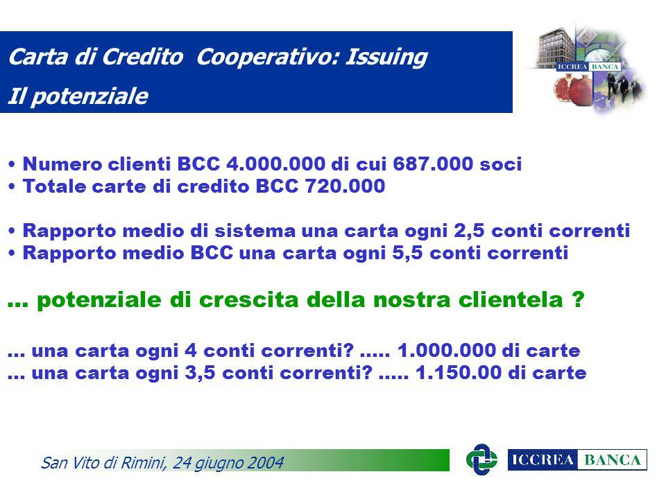 Carta di Credito Cooperativo: Issuing Il potenziale San Vito di Rimini, 24 giugno 2004 Numero clienti BCC 4.000.000 di cui 687.000 soci Totale carte di credito BCC 720.000 Rapporto medio di sistema una carta ogni 2,5 conti correnti Rapporto medio BCC una carta ogni 5,5 conti correnti … potenziale di crescita della nostra clientela .