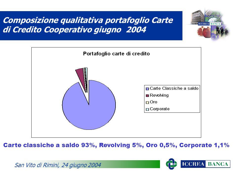 Composizione qualitativa portafoglio Carte di Credito Cooperativo giugno 2004 San Vito di Rimini, 24 giugno 2004 Carte classiche a saldo 93%, Revolving 5%, Oro 0,5%, Corporate 1,1%
