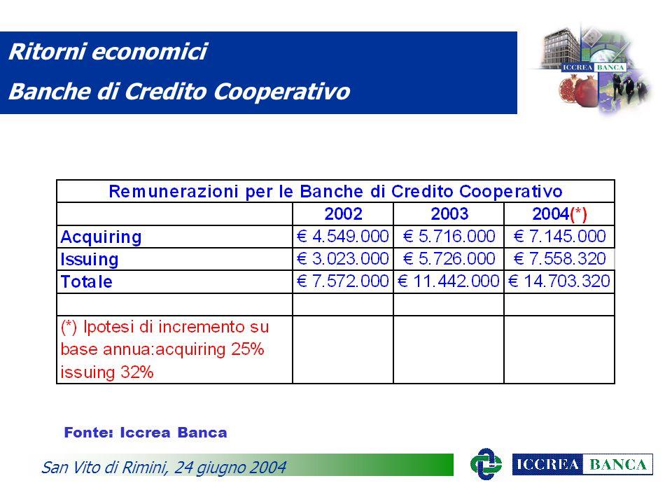 Ritorni economici Banche di Credito Cooperativo San Vito di Rimini, 24 giugno 2004 Fonte: Iccrea Banca