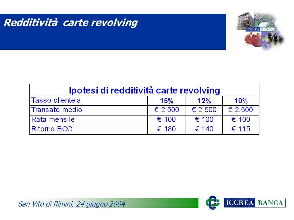 Redditività carte revolving San Vito di Rimini, 24 giugno 2004