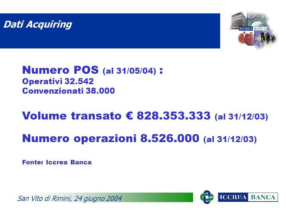 Dati Acquiring San Vito di Rimini, 24 giugno 2004 Numero POS (al 31/05/04) : Operativi 32.542 Convenzionati 38.000 Volume transato € 828.353.333 (al 31/12/03) Numero operazioni 8.526.000 (al 31/12/03) Fonte: Iccrea Banca