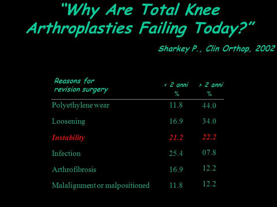 Reasons for revision surgery Sharkey P., Clin Orthop, 2002 Polyethylene wear11.8 Loosening16.9 Instability21.2 Infection25.4 Arthrofibrosis16.9 Malali