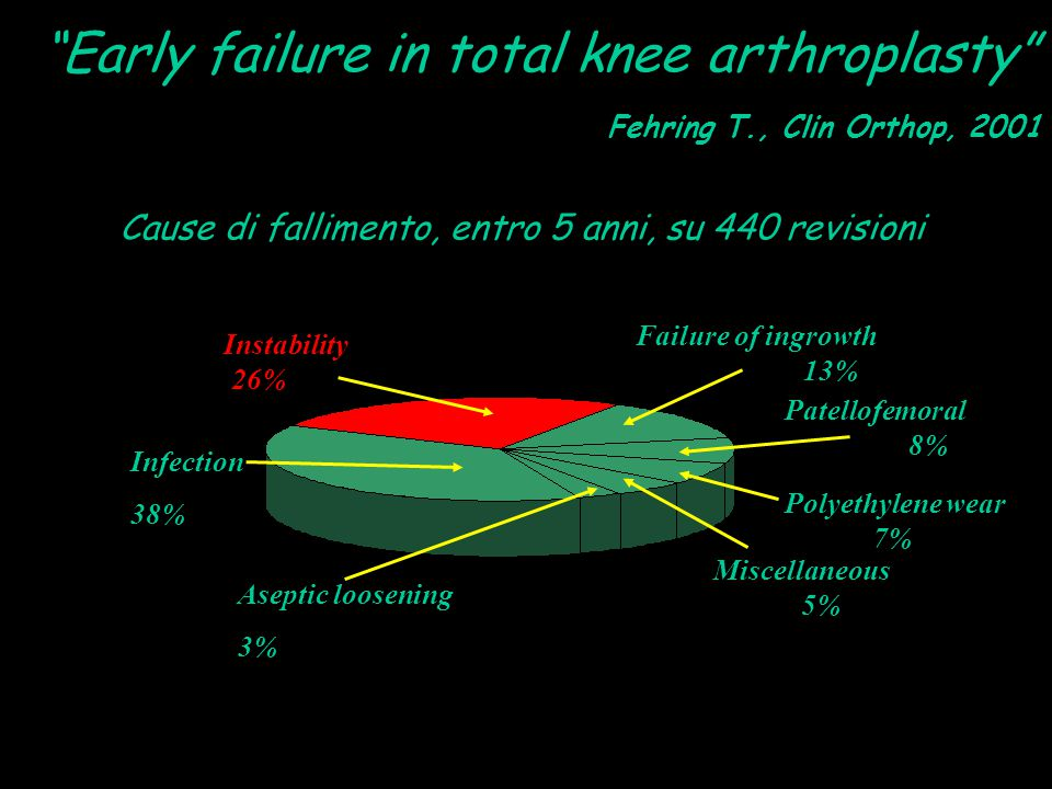 Cause di fallimento, entro 5 anni, su 440 revisioni Fehring T., Clin Orthop, 2001 Instability 26% Infection 38% Failure of ingrowth 13% Polyethylene w